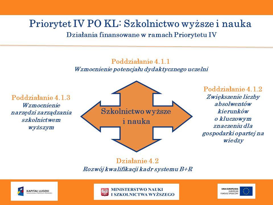 Priorytet IV PO KL: Szkolnictwo wyższe i nauka Działania finansowane w ramach Priorytetu IV