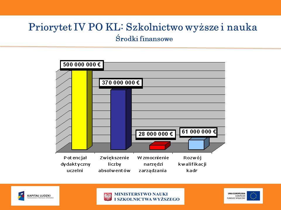 Priorytet IV PO KL: Szkolnictwo wyższe i nauka Środki finansowe