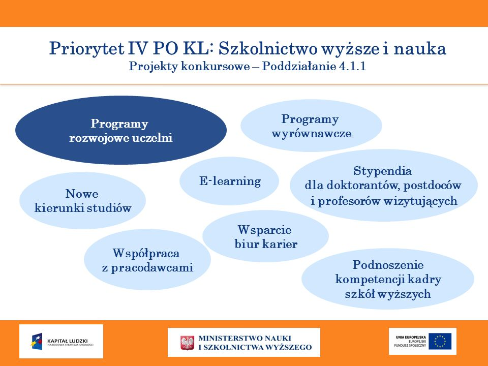 Priorytet IV PO KL: Szkolnictwo wyższe i nauka Projekty konkursowe – Poddziałanie 4.1.1