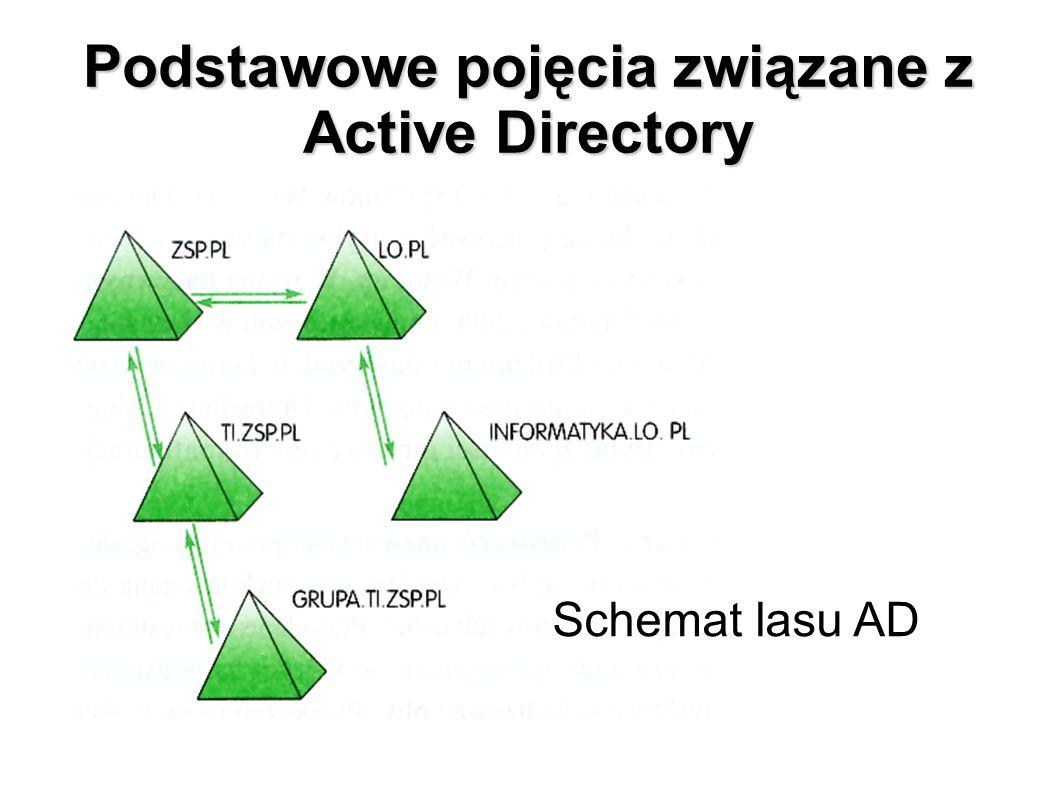 Podstawowe pojęcia związane z Active Directory