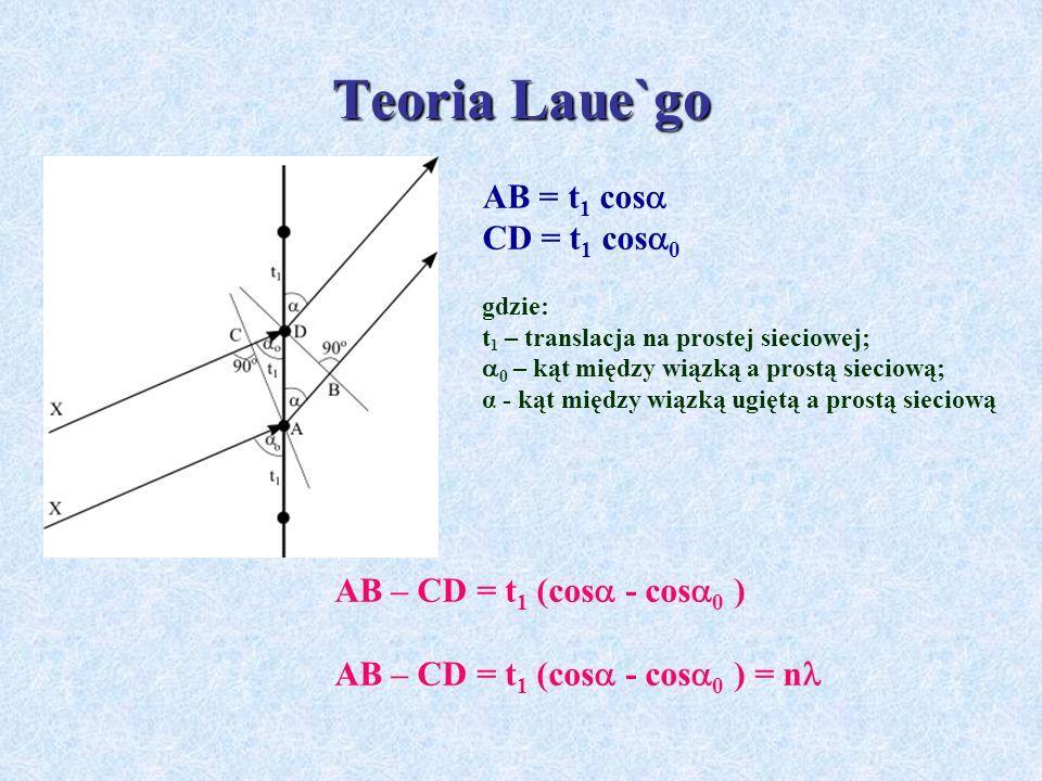 Teoria Laue`go AB = t1 cos CD = t1 cos0 AB – CD = t1 (cos - cos0 )