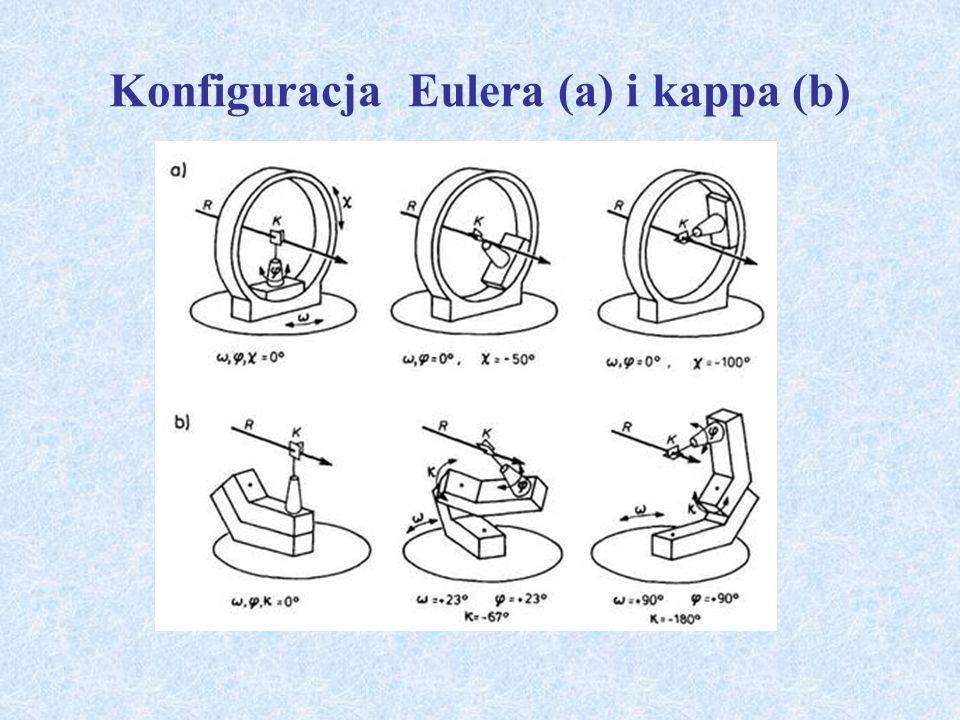 Konfiguracja Eulera (a) i kappa (b)
