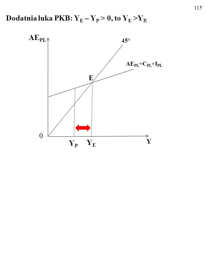 E Dodatnia luka PKB: YE – YP > 0, to YE >YP. AEPL YP YE Y 45°