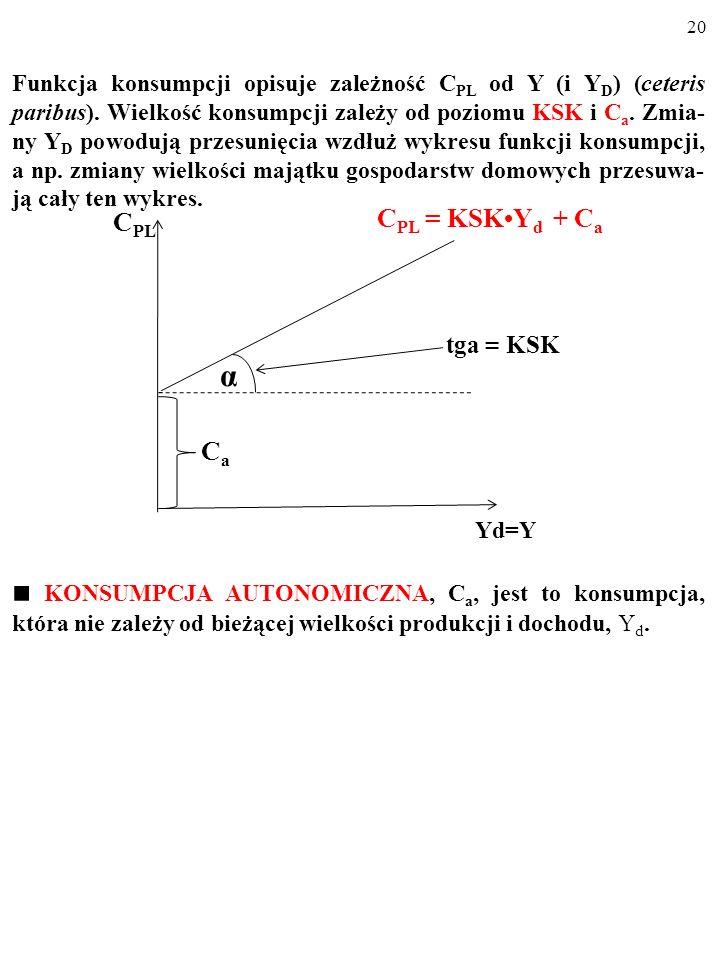 Funkcja konsumpcji opisuje zależność CPL od Y (i YD) (ceteris paribus)