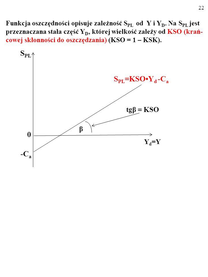 tgβ = KSO β SPL SPL=KSO•Yd -Ca -Ca