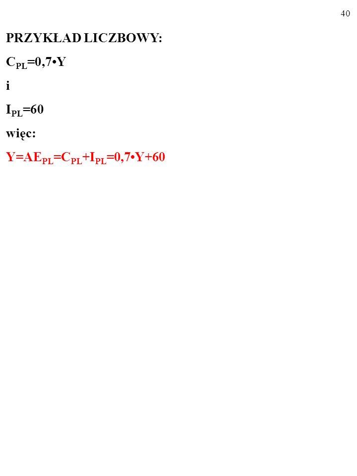 PRZYKŁAD LICZBOWY: CPL=0,7•Y i IPL=60 więc: Y=AEPL=CPL+IPL=0,7•Y+60