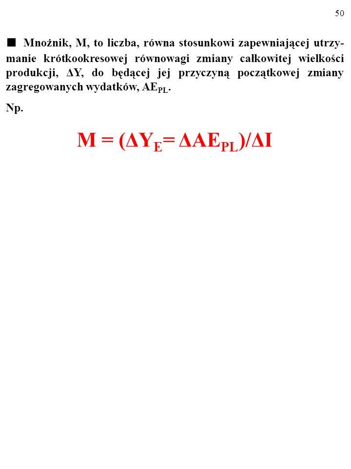 ■ Mnożnik, M, to liczba, równa stosunkowi zapewniającej utrzy-manie krótkookresowej równowagi zmiany całkowitej wielkości produkcji, ΔY, do będącej jej przyczyną początkowej zmiany zagregowanych wydatków, AEPL.