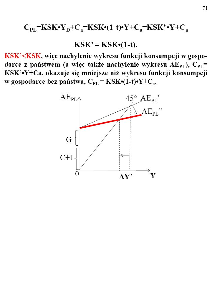 CPL=KSK•YD+Ca=KSK•(1-t)•Y+Ca=KSK' •Y+Ca