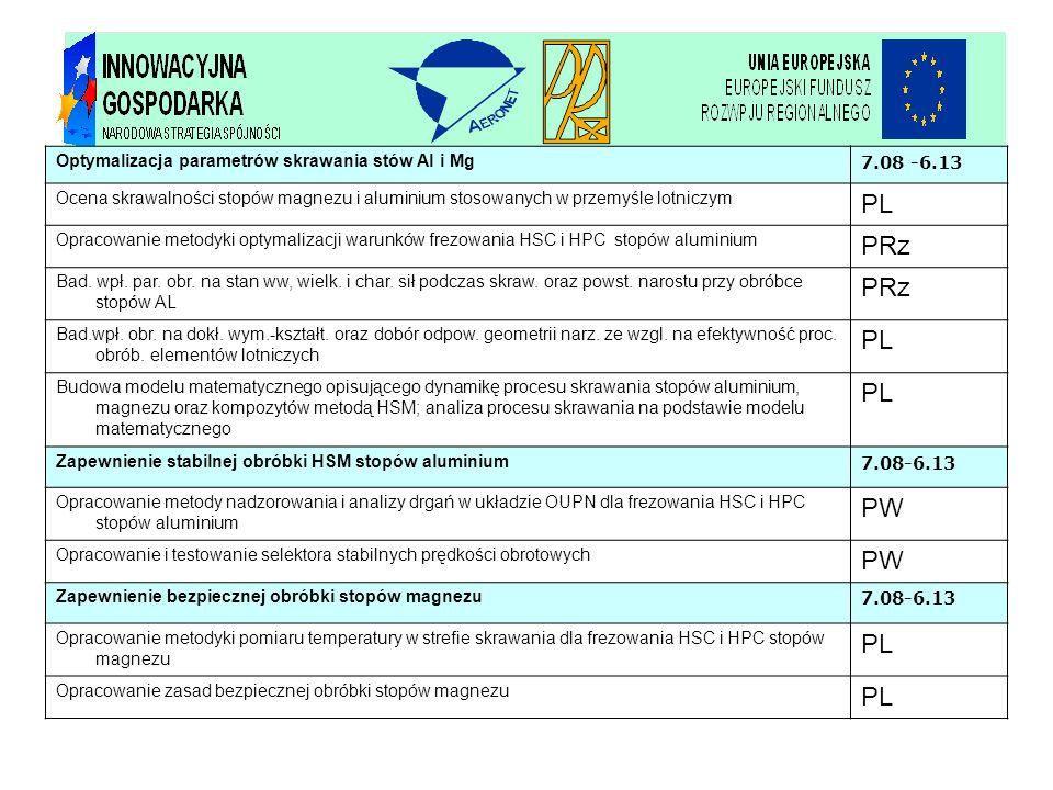 PL PRz PW Optymalizacja parametrów skrawania stów Al i Mg 7.08 -6.13