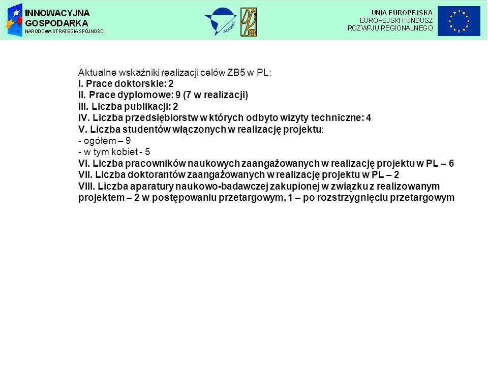 Aktualne wskaźniki realizacji celów ZB5 w PL: I.Prace doktorskie: 2 II.
