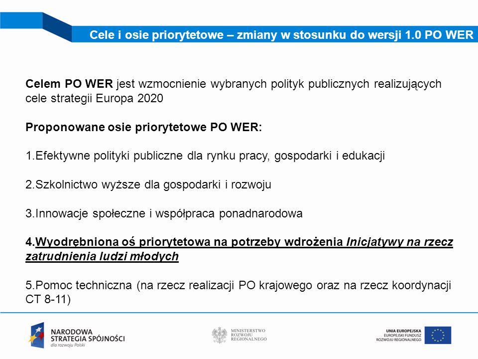 Cele i osie priorytetowe – zmiany w stosunku do wersji 1.0 PO WER