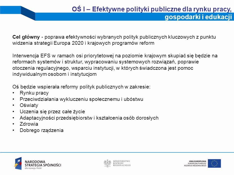 OŚ I – Efektywne polityki publiczne dla rynku pracy, gospodarki i edukacji