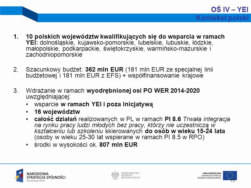 OŚ IV – YEI Kontekst polski