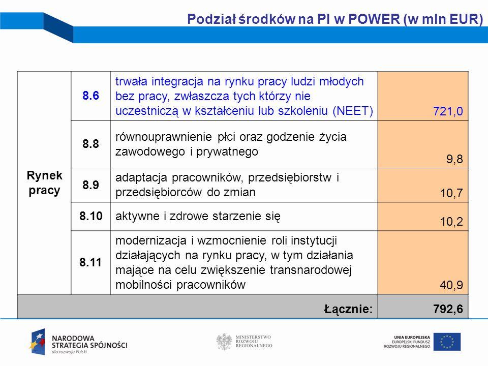 Podział środków na PI w POWER (w mln EUR)