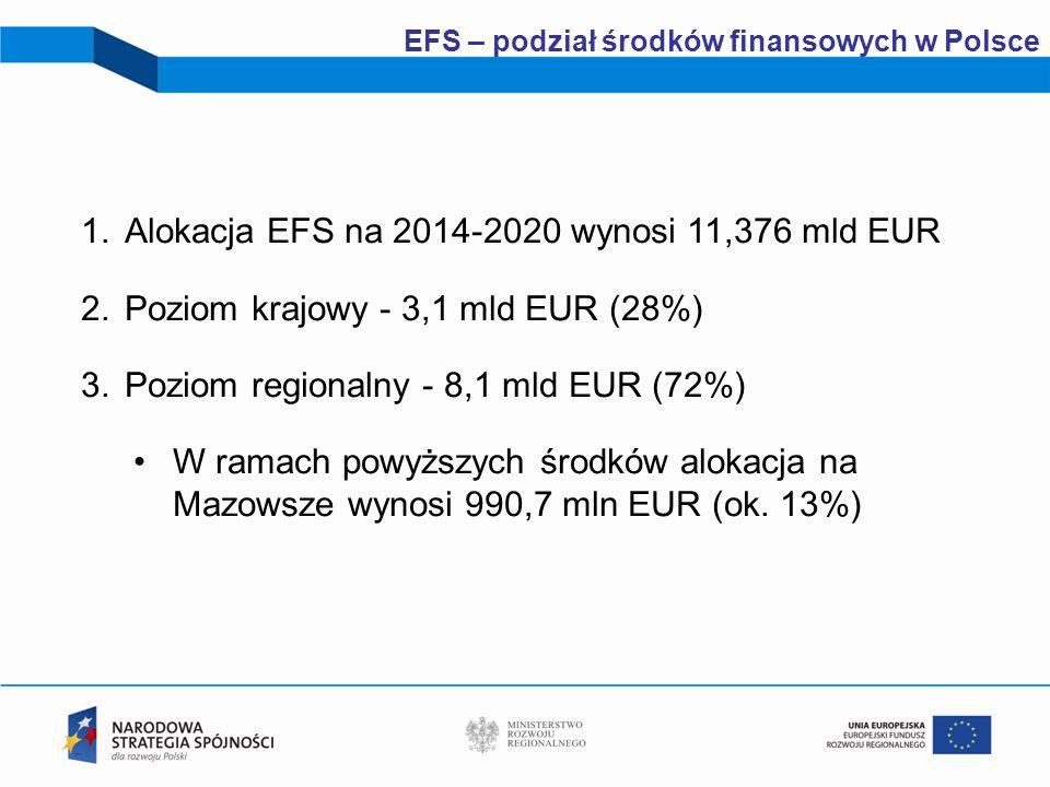 Alokacja EFS na 2014-2020 wynosi 11,376 mld EUR