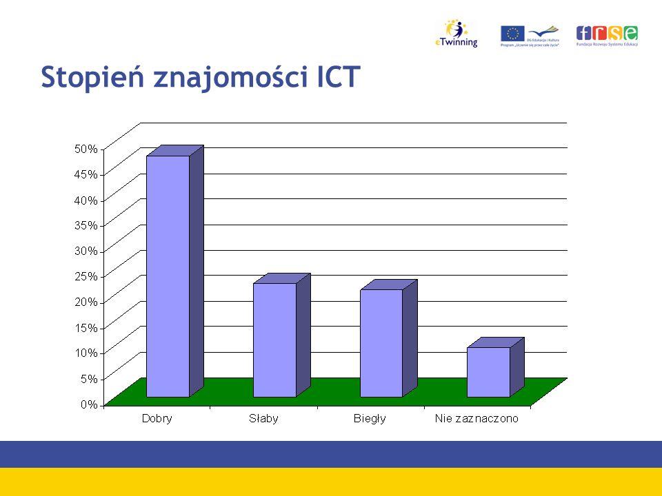 Stopień znajomości ICT