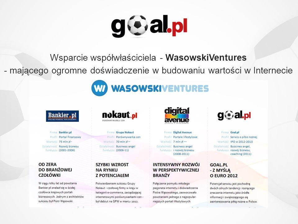 Wsparcie współwłaściciela - WasowskiVentures