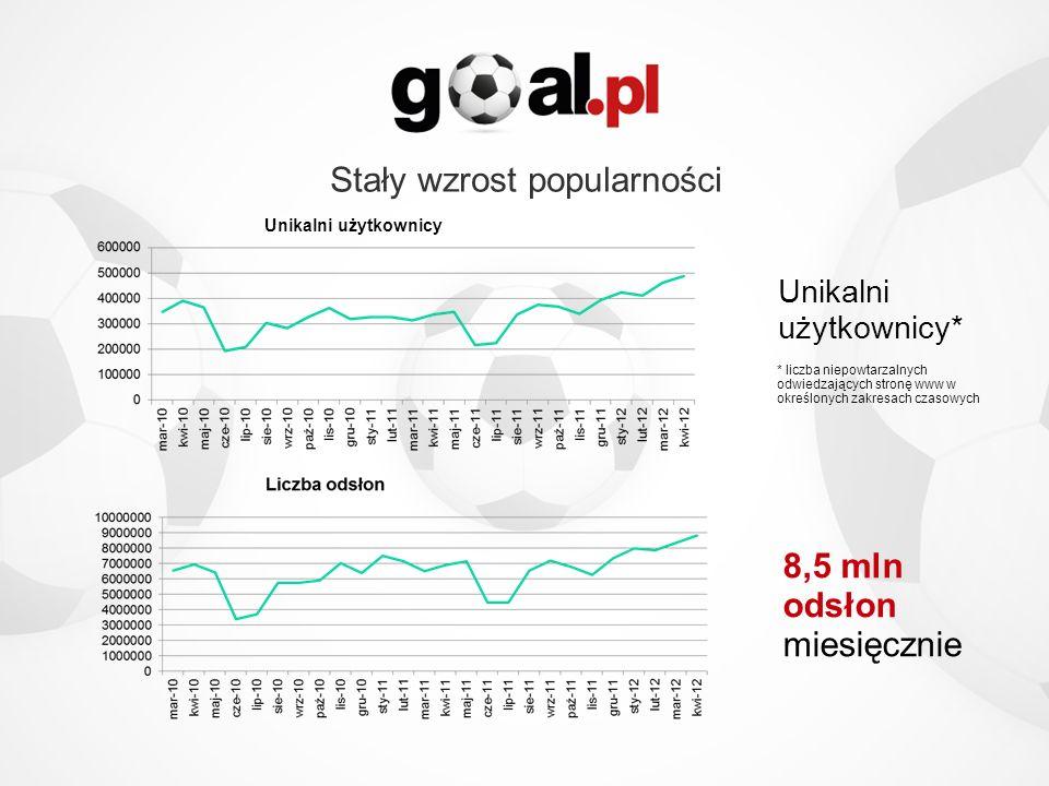 Stały wzrost popularności
