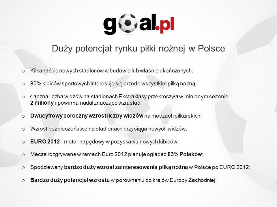 Duży potencjał rynku piłki nożnej w Polsce