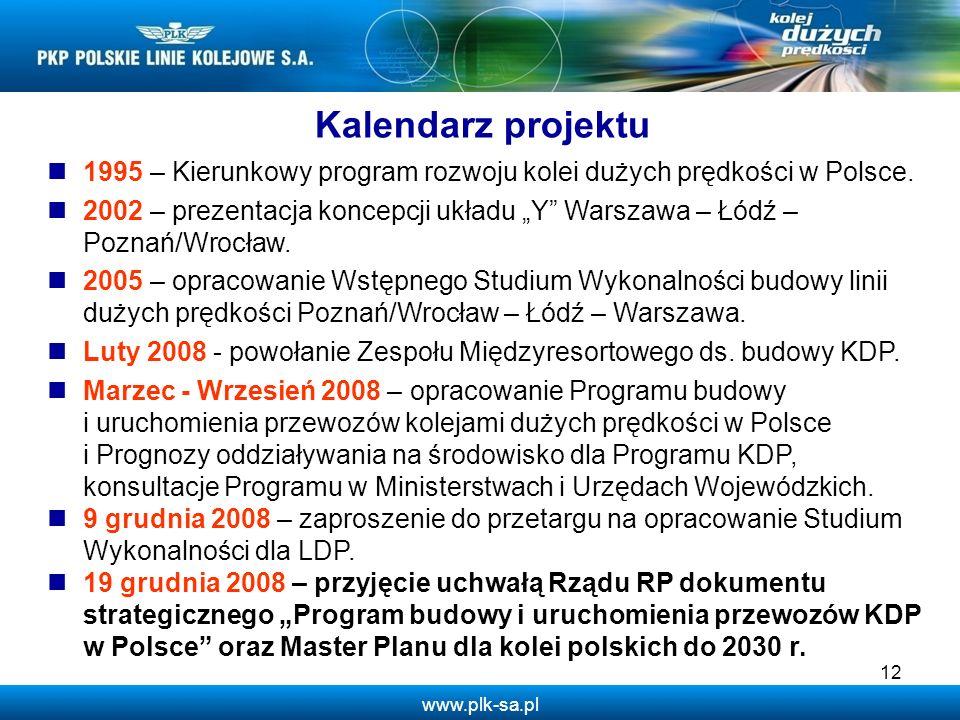 Kalendarz projektu 1995 – Kierunkowy program rozwoju kolei dużych prędkości w Polsce.
