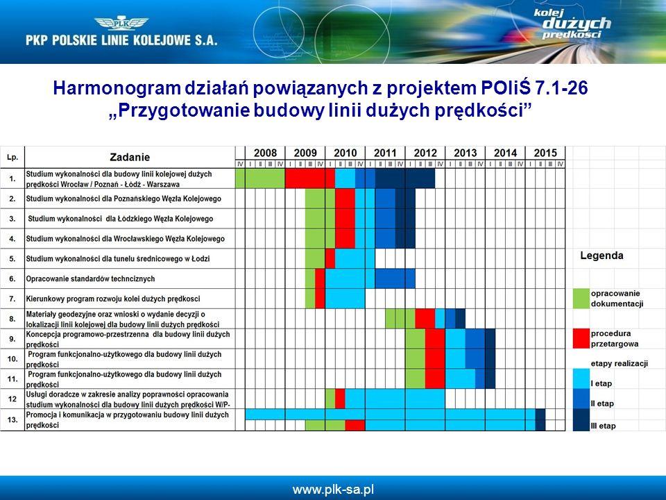 Harmonogram działań powiązanych z projektem POIiŚ 7