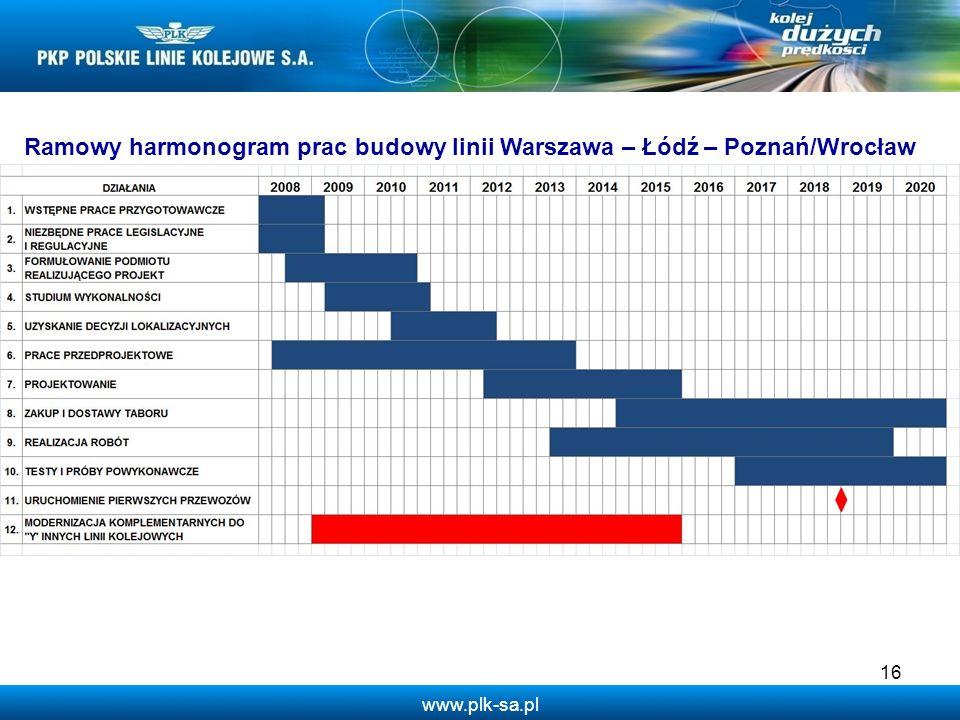 Ramowy harmonogram prac budowy linii Warszawa – Łódź – Poznań/Wrocław