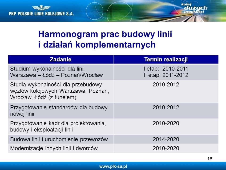 Harmonogram prac budowy linii i działań komplementarnych