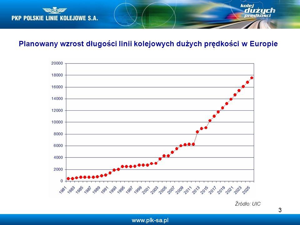 Planowany wzrost długości linii kolejowych dużych prędkości w Europie