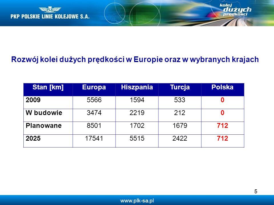 Rozwój kolei dużych prędkości w Europie oraz w wybranych krajach