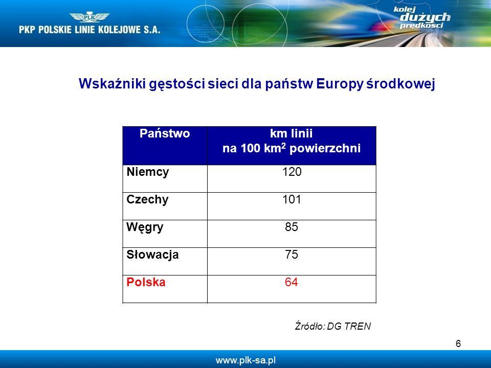 Wskaźniki gęstości sieci dla państw Europy środkowej