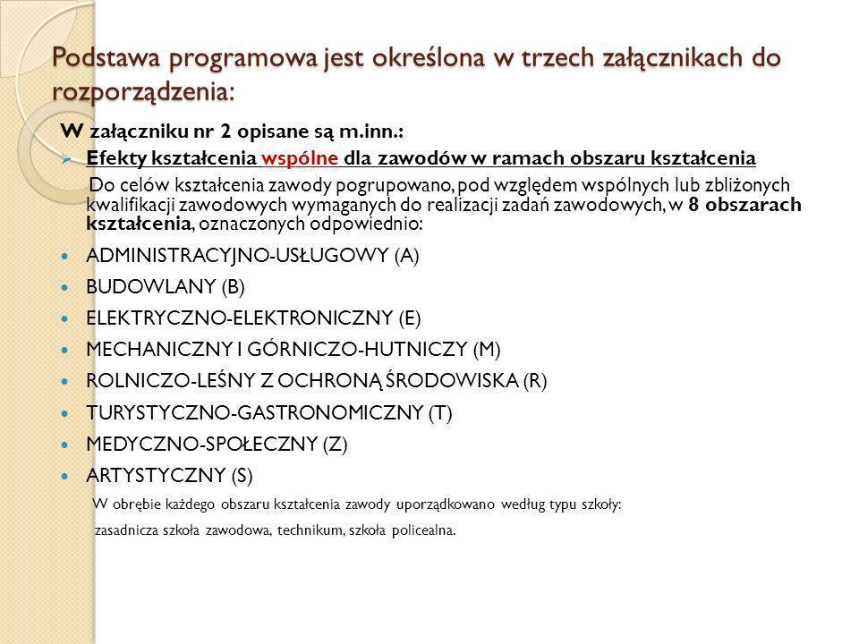 Podstawa programowa jest określona w trzech załącznikach do rozporządzenia: