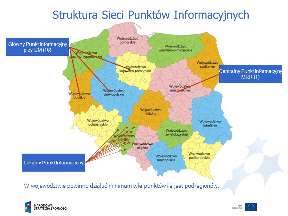 Struktura Sieci Punktów Informacyjnych