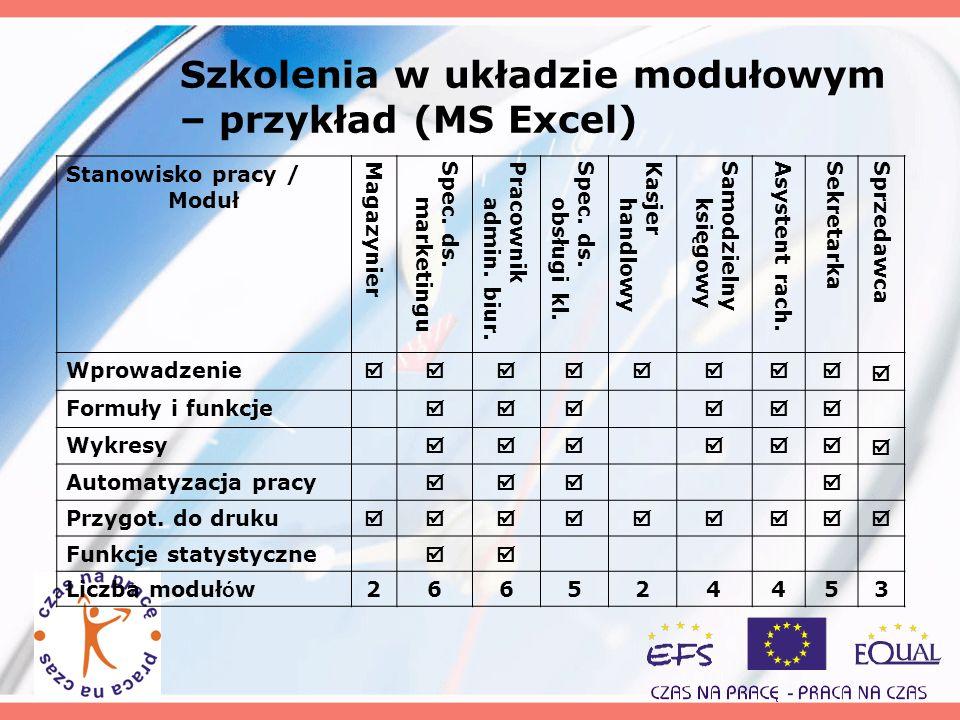 Szkolenia w układzie modułowym – przykład (MS Excel)