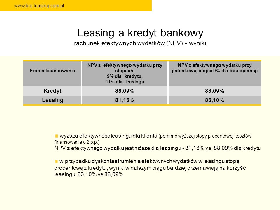 Leasing a kredyt bankowy rachunek efektywnych wydatków (NPV) - wyniki