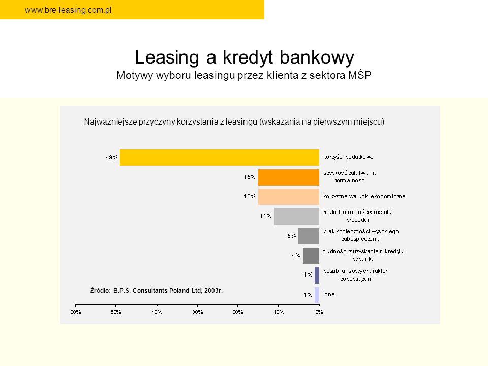 Leasing a kredyt bankowy Motywy wyboru leasingu przez klienta z sektora MŚP