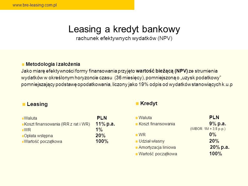 Leasing a kredyt bankowy rachunek efektywnych wydatków (NPV)