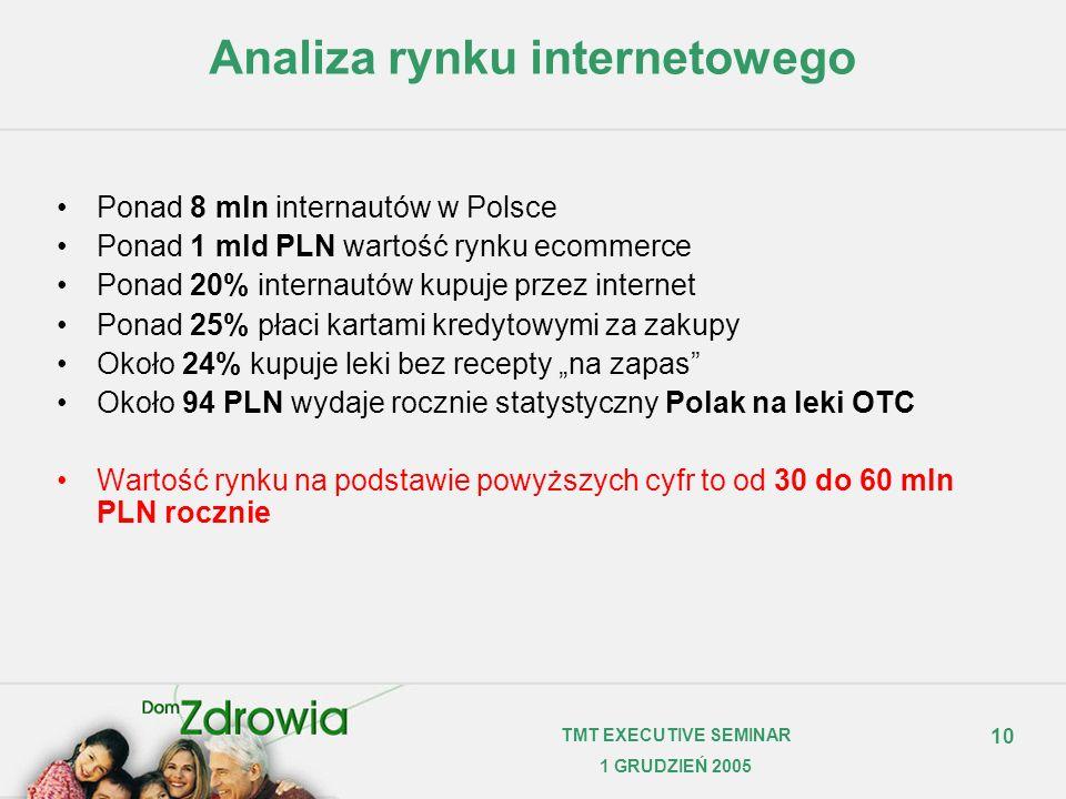 Analiza rynku internetowego