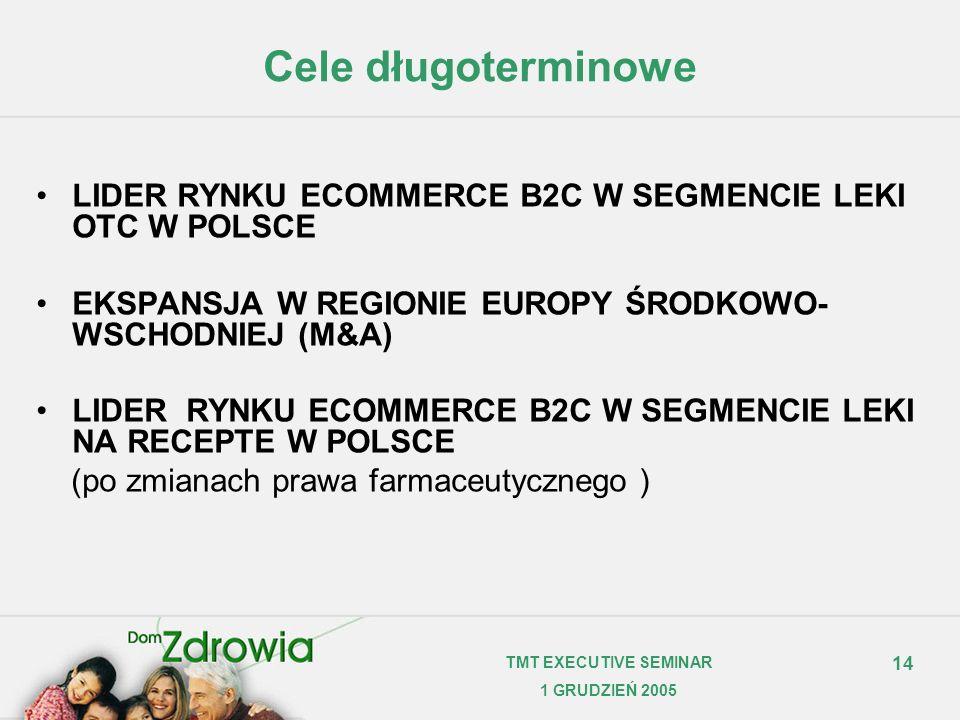 Cele długoterminowe LIDER RYNKU ECOMMERCE B2C W SEGMENCIE LEKI OTC W POLSCE. EKSPANSJA W REGIONIE EUROPY ŚRODKOWO-WSCHODNIEJ (M&A)