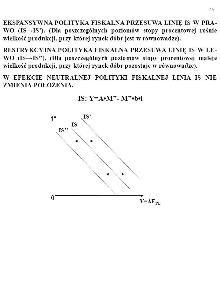 EKSPANSYWNA POLITYKA FISKALNA PRZESUWA LINIĘ IS W PRA-WO (IS→IS')