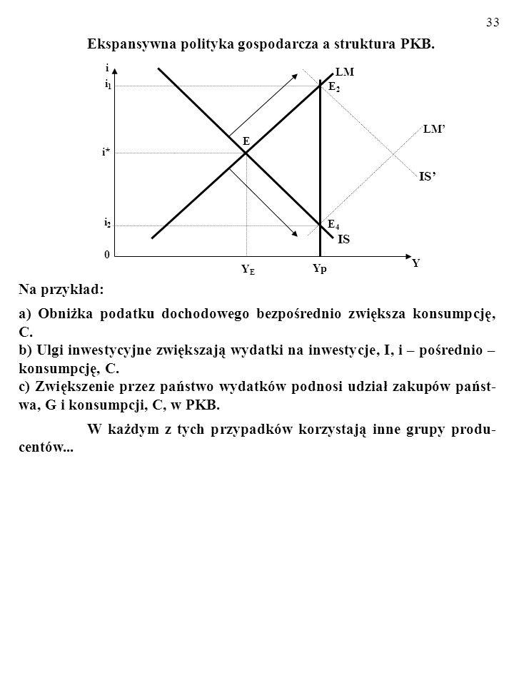 a) Obniżka podatku dochodowego bezpośrednio zwiększa konsumpcję, C.