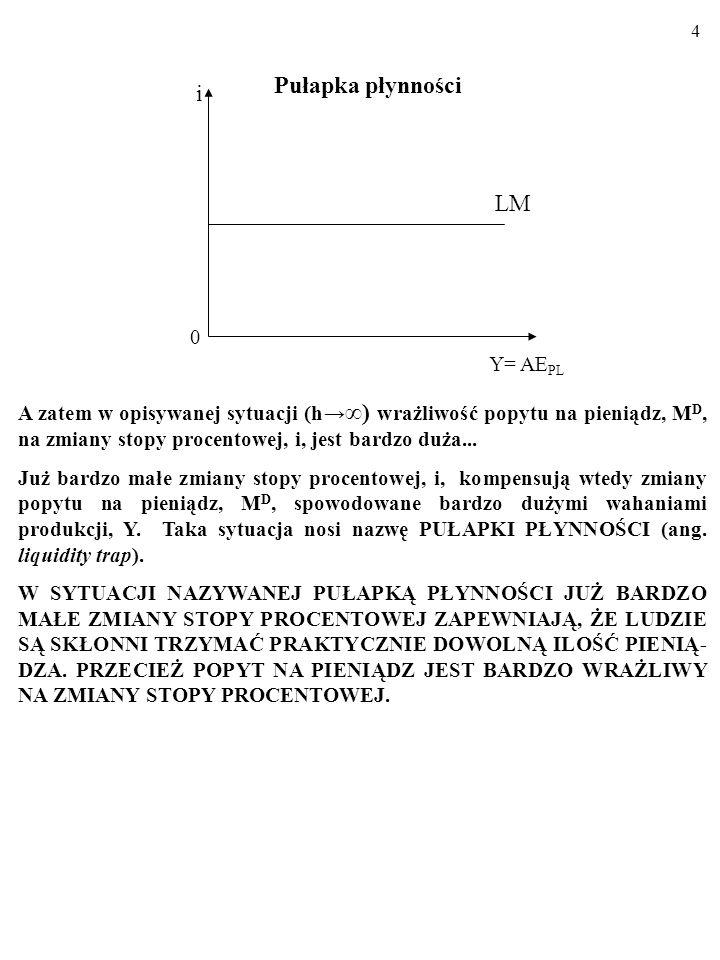 Pułapka płynności i LM Y= AEPL