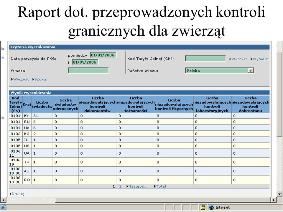 Raport dot. przeprowadzonych kontroli granicznych dla zwierząt