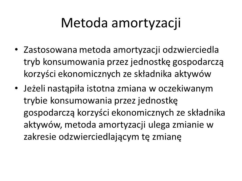 Metoda amortyzacji