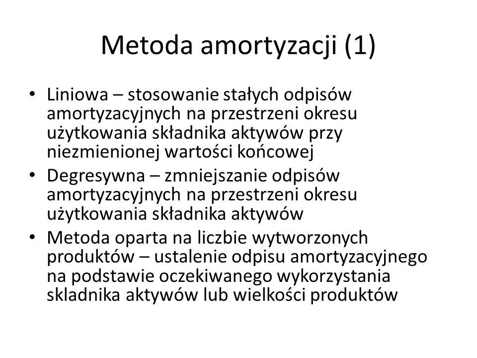 Metoda amortyzacji (1)