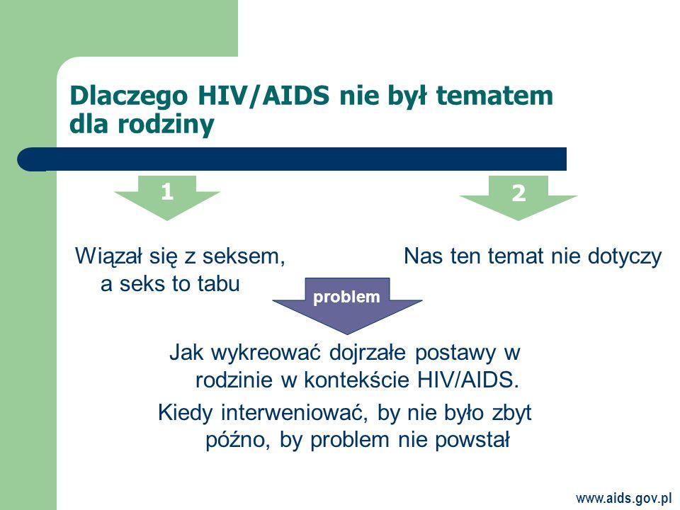 Dlaczego HIV/AIDS nie był tematem dla rodziny