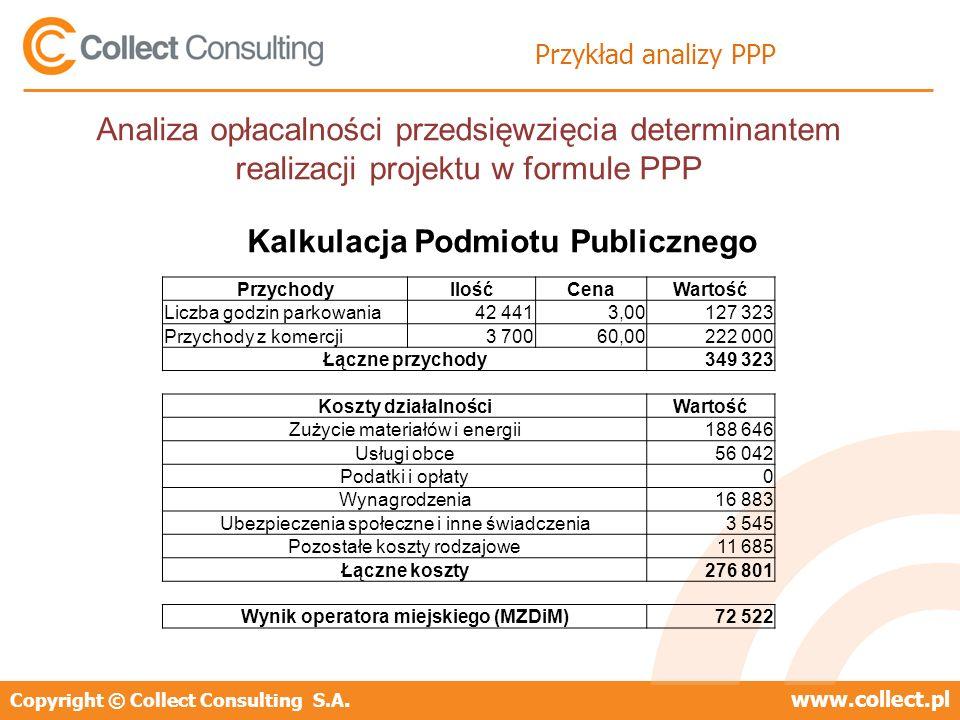 Kalkulacja Podmiotu Publicznego Wynik operatora miejskiego (MZDiM)