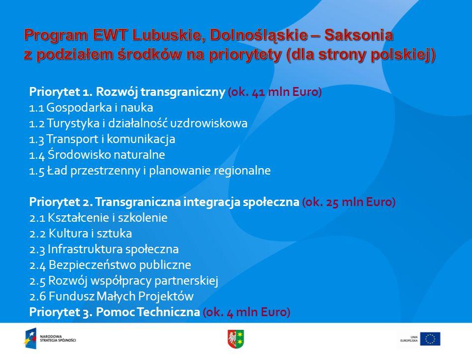 Program EWT Lubuskie, Dolnośląskie – Saksonia z podziałem środków na priorytety (dla strony polskiej)