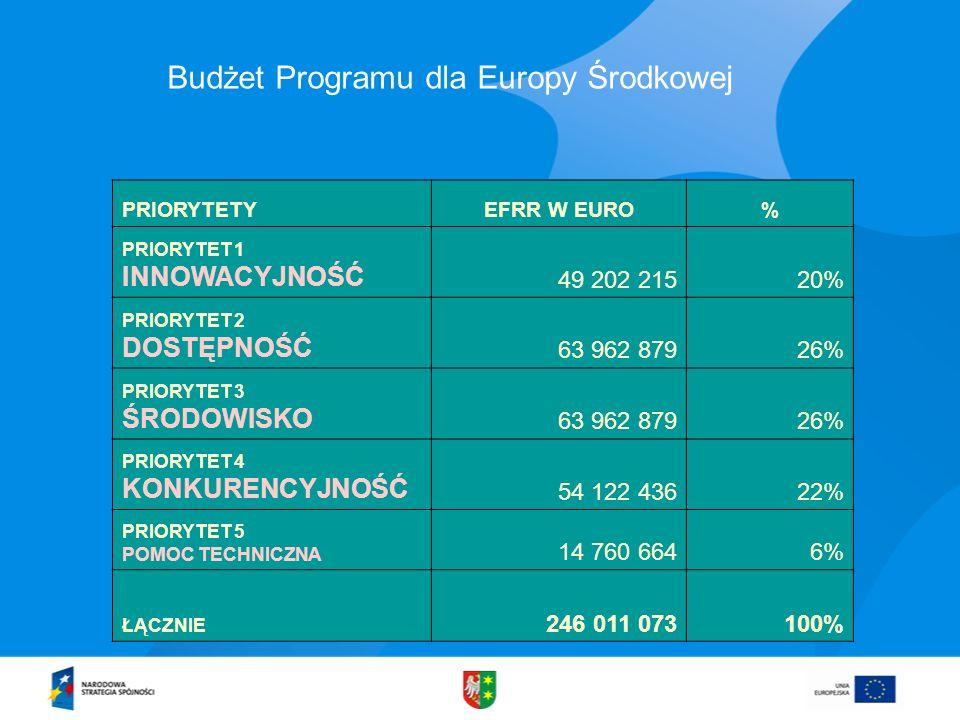 Budżet Programu dla Europy Środkowej