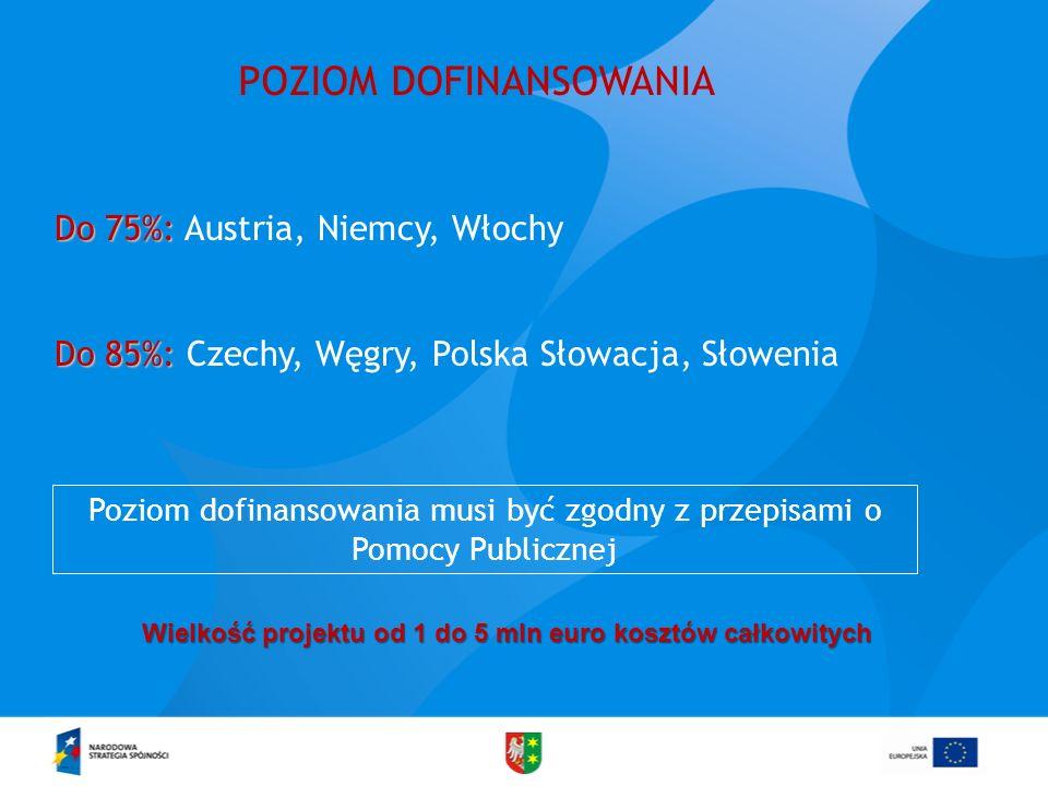 POZIOM DOFINANSOWANIA