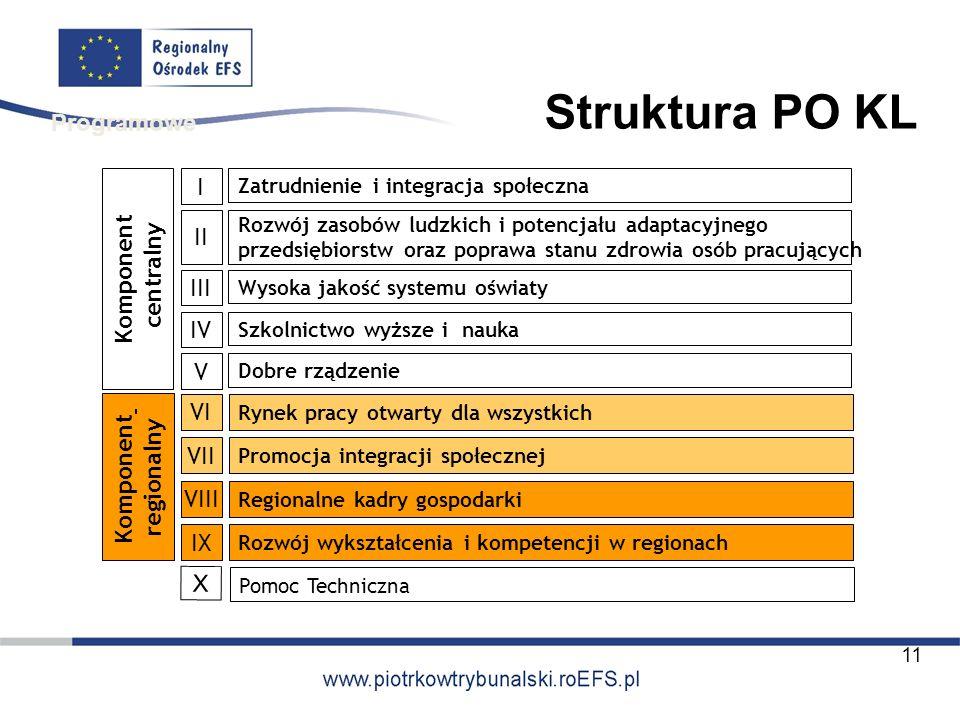 Struktura PO KL Programowe I Komponent centralny II III IV V VI